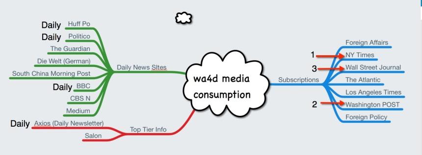 wa4d media consumption